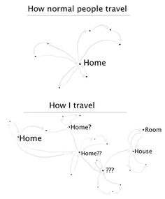 This is my life. I am a Yo Yo. How normal people travel vs. How I travel