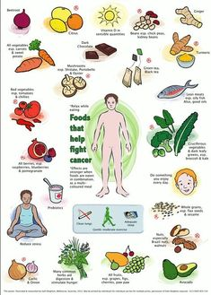 Cancer Fighting foods and Cancer Medications Online IDMRx.com