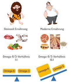 Unsere Vorfahren in der Steinzeit waren in Sachen Ernährung oft fortschrittlicher als wir. Ihre Nahrung sorgte für ein Gleichgewicht der Omega-6- und Omega-3-Fettsäuren.  Durch die heutige Nutzung von billigen Pflanzenölen, Masttierhaltung etc. hat sich unser Omega-6/3-Verhältnis stark negativ verändert, was viele Krankheiten verursacht. Eine regelmäßige Omega-3 Aufnahme ist heutzutage wichtiger denn je! Omega 3 Omega 6, Vegan, Stark, Fett, Medical Conditions, Foods, Vegans