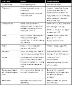 Laryngectomy: Problem Solving for unsatisfactory voice rehabilitation. Pinned by SOS Inc. Resources.  Follow all our boards at http://pinterest.com/sostherapy  for therapy resources