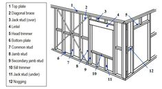 Home Improvement Advice From Trusted Pro Referral Experts Cabin Plans, Shed Plans, House Plans, Framing Construction, Wood Construction, Metal Stud Framing, Timber Structure, Small Buildings, Home Repairs