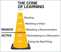 Visual of types of learning