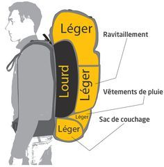 Bien choisir et ranger son sac à dos de voyage Nylon Anti-theft Water-resistant Backpack, with stylish and chic design, goes well with any occasions, you will feel comfortable to carry it. Tactical Backpack, Hiking Backpack, Travel Backpack, Surf, Backpacking Tips, Ultralight Backpacking, Hiking Tips, Hiking Gear, Camping Gear