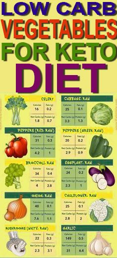 low carb diet for hypotension