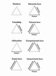 This is why I want a tattoo of a triangle so bad!!! Sternberg's triangular theory of love.
