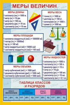 Where To Find Educational Video Games For Kids Russian Language Lessons, Russian Lessons, Spanish Lessons, Educational Games For Kids, Video Games For Kids, Educational Videos, Gnu Linux, Maths Exam, Math Poster