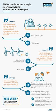 Wie bouwt, kan op zes manieren tegemoetkomen aan het verplichte aandeel hernieuwbare energie. Wat is voor jou de beste keuze? #infographic