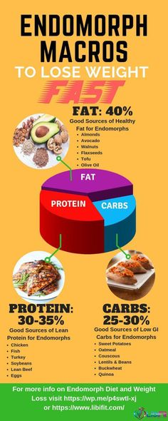 Endomorph Macros to Lose Weight Fast Are you an endomorph woman looking for the right diet. In this article you will learn about the best endomorph macro distribution for fast weight loss along with food recommendations for protein, carbs, and healthy fa Weight Loss Meals, Diet Plans To Lose Weight Fast, Fast Weight Loss, Losing Weight, Weight Gain, Reduce Weight, Fat Fast, Body Weight, Water Weight