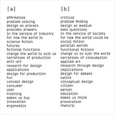 Dunne & Raby's manifesto called a/b that elaborates on, and develops this list. The manifesto positions what we do in relation to how most people understand design.