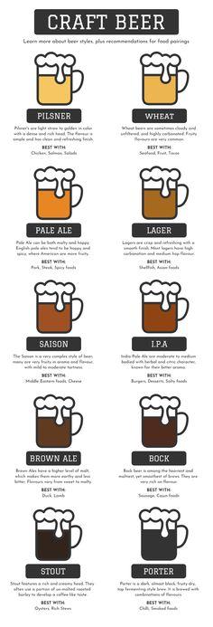 Beer Crafts, Craft Beer Labels, Bottle Crafts, Beer Infographic, Circle Infographic, Timeline Infographic, Beer Types, Different Types Of Beer, Craft Bier