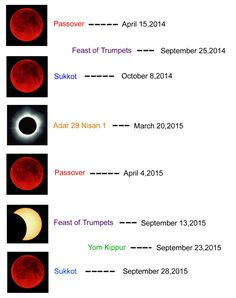 Blood moon prophecy and history.