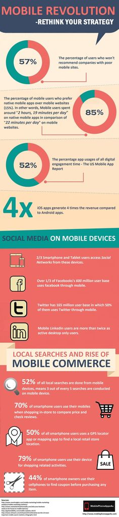 Mobile Revolution 2014 – Rethink Your Strategy #Infographic