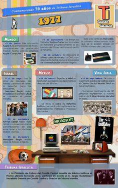 #Sabíasque.... ¿en 1977 fue lanzada la videoconsola Atari 2600 / VCS con un coste final de desarrollo calculado en 100 millones de dólares?  Fue la primera videoconsola en tener éxito y la segunda que utilizaba cartuchos intercambiables.   Es uno de los mayores éxitos de la industria del videojuego, al venderse durante más de 14 años, principalmente en Europa y Estados Unidos.    Mas de este año =>
