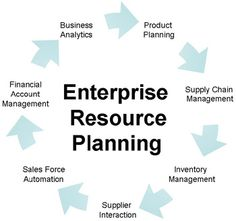 Looking for Enterprise Resource Planning than Visit us on http://www.crispycodes.com/business/erp-development.php