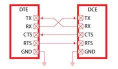 Electronics Basics, Computer Hardware, Communication, Knowledge, Hardware, Communication Illustrations, Facts