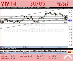 TELEF BRASIL - VIVT4 - 30/05/2012 #VIVT4 #analises #bovespa
