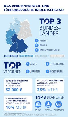 Salary report #Germany 2015