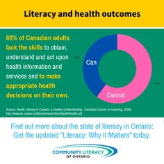 Literacy, Why It Matters Reading Books, Books To Read, Literacy Skills, Acting, Graphics, Learning, Board, Health, How To Make