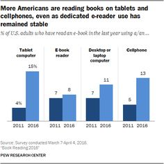 A growing share of Americans are reading e-books on tablets and smartphones rather than dedicated e-readers, but print books remain much more popular than books in digital formats Reading Habits, Reading Books, Pew Research Center, Big Data, Bar Chart, Books To Read, September 22, This Or That Questions, American