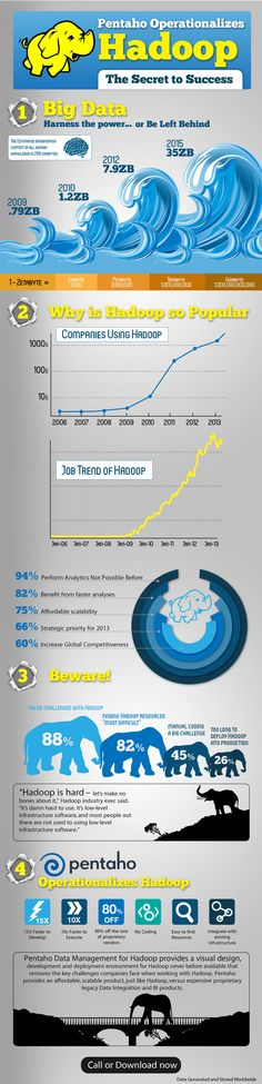 Some facts about Hadoop