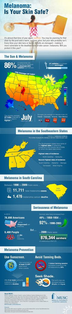 Melanoma - How Safe is Your Skin?