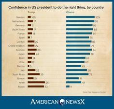Trump International, Us Presidents, South Korea, Obama, Sweden, Netherlands, Chile, United Kingdom, Spain