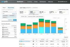 MoPubs New Dashboard Gives Developers One Place To Track Their Revenue Across Ad Networks - http://mobilephoneadvise.com/mopubs-new-dashboard-gives-developers-one-place-to-track-their-revenue-across-ad-networks