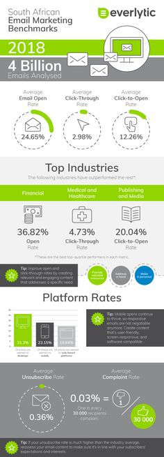 Our 2018 Email Marketing Benchmarks Report gives you the stats to gauge the effectiveness of your emails. View the top ones in this infographic.  In the full report, we break down the following stats by industry and for South Africa overall:  - Open rates - Click-through rates - Click-to-open rates - Platform rates - Unsubscribe rates - Complaint rates  Follow the link for the full report.