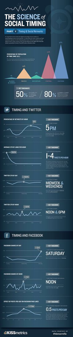 The science of Social Timing  It´s important to know when the highest percentage of your audience is eavesdropping on your social networks - so that when you share content you´ll get maximum