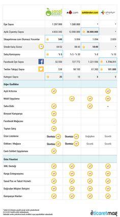 online-pazar-yeri-platformları-araştırması