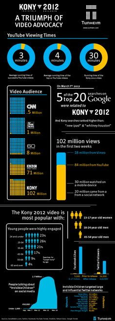 Very cool look at the Kony viral video and what marketers can learn from it