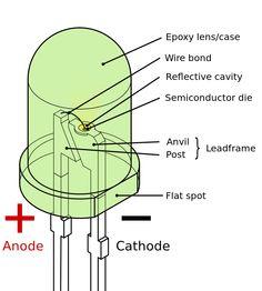 Light-emitting diode.