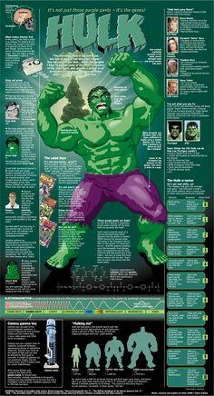 Infográfico com tudo sobre o Hulk [em inglês]