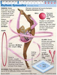 Olympics 2012 in infographics: rhythmic gymnastics