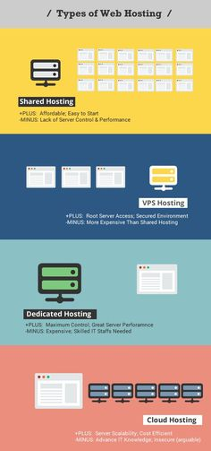 Your Options in Web Hosting Generally speaking, there are four different types of web hosting: Shared, Virtual Private Server (VPS), Dedicated, and Cloud Hosting. While all types of hosting servers … Site Hosting, Cheap Web Hosting, Hosting Website, Template Web, Virtual Private Server, Site Website, Best Web, Wordpress, Australia