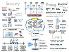 Jerry Hargrove - Cloud Diagrams & Notes Software Design Patterns, Pattern Design, Cloud Diagram, Cloud Computing Technology, Solution Architect, System Architecture, Software Projects, Cloud Infrastructure, Big Data