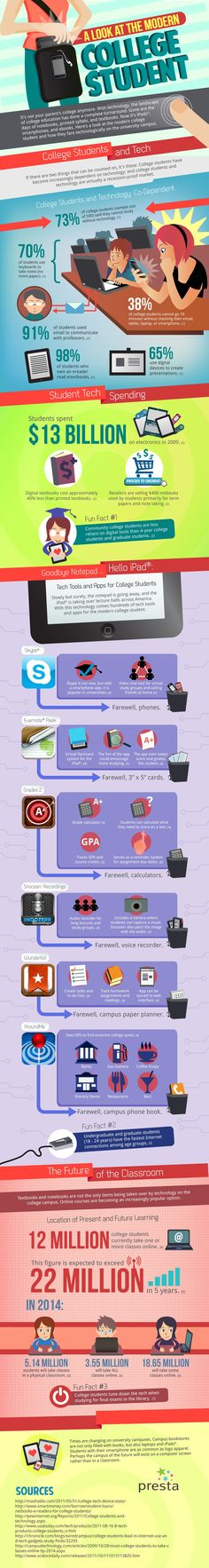 The Modern College Student Infographic - http://elearninginfographics.com/modern-college-student-infographic/