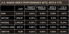 The Week Ahead in the Stock Market – December 10, 2012