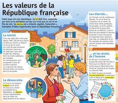 Educational infographic : Fiche exposés : Les valeurs de la République française