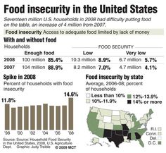 Food insecurity in the United States  http://www.toledofoodbank.org