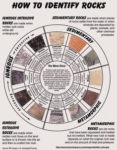 Rock Identification Chart