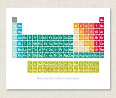 a large list of learning about the periodic table videos games apps
