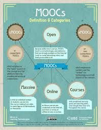 what MOOCs stand for and which are the two types of MOOCs you can find.