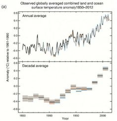 The new IPCC climate report