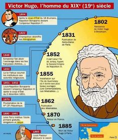Quant a Hugo Ap French, French History, Famous French, French Words, Learn French, Victor Hugo, French Teaching Resources, Teaching French, Mind Maps