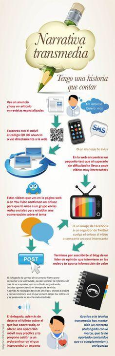 Narrativa Transmedia #infografia #infographic #socialmedia