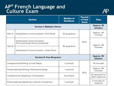 french culture essay