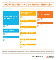 How People Find the Sharing Economy