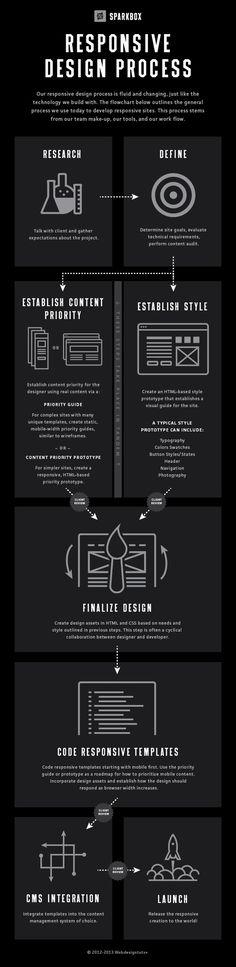 Una infografía para entender el proceso de una maquetación adaptable para la web. Responsive web design.