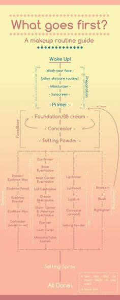 a comprehensive, detailed makeup routine (that's well organized) that you can customize for yourself